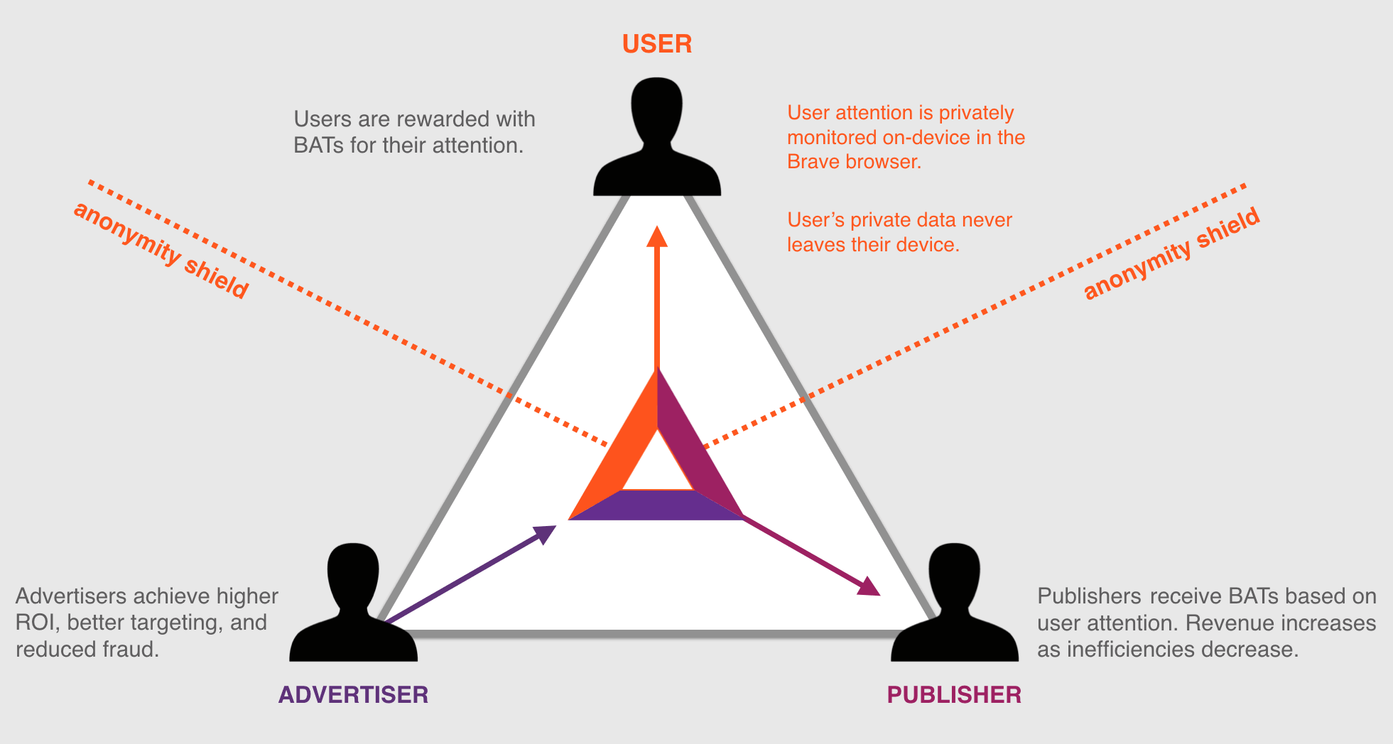 The user/publisher/advertiser payment model on which BAT is based. From https://basicattentiontoken.org/