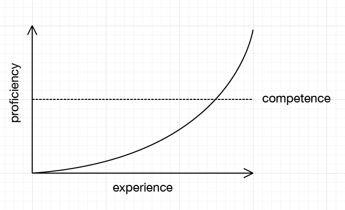 A line graph with 'experience' on the x axis and 'proficiency' on the y axis. The line shows an exponential increase in proficiency with experience
